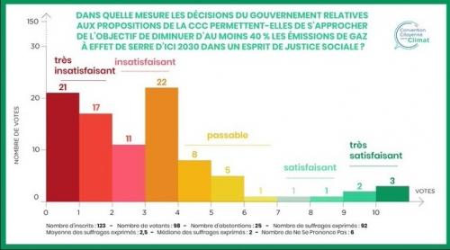 convention citoyenne pour le climat,écologie,climat