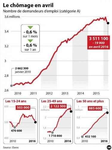 chômage,chiffres du chômage,dares,pôle emploi