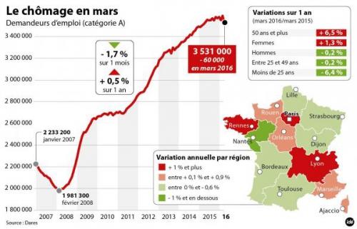 chômage,chiffres du chômage,myriam el khomri