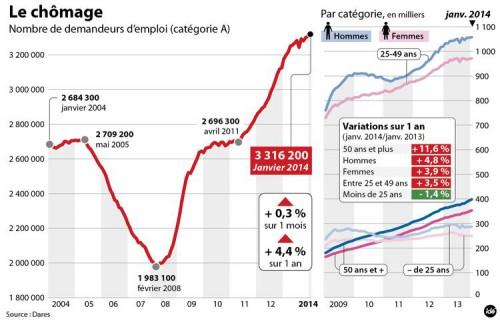 chômage,chiffres du chômage,ardennes,janvier 2014